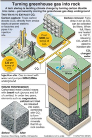 ENVIRONMENT: Turning greenhouse gas into rock infographic