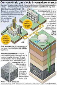 AMBIENTE: Conversión de gases efecto invernadero en roca infographic