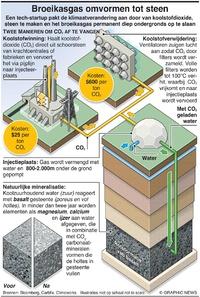 MILIEU: Broeikasgas omvormen tot steen infographic
