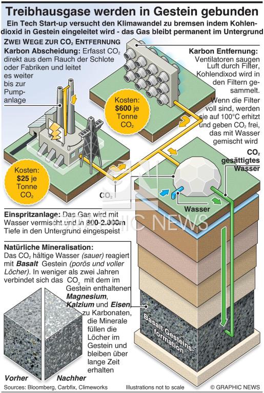 Treibhausgase werden im Untergrund gebunden  infographic