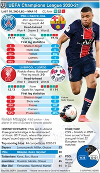 SOCCER: UEFA Champions League Last 16, 2nd leg, Mar 10 infographic
