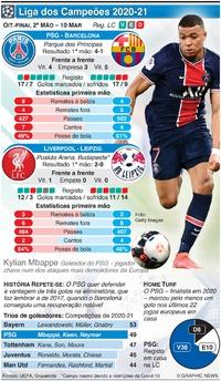 FUTEBOL: Liga dos Campeões, Oitavos-finl, 2ª mão, 10 Mar infographic