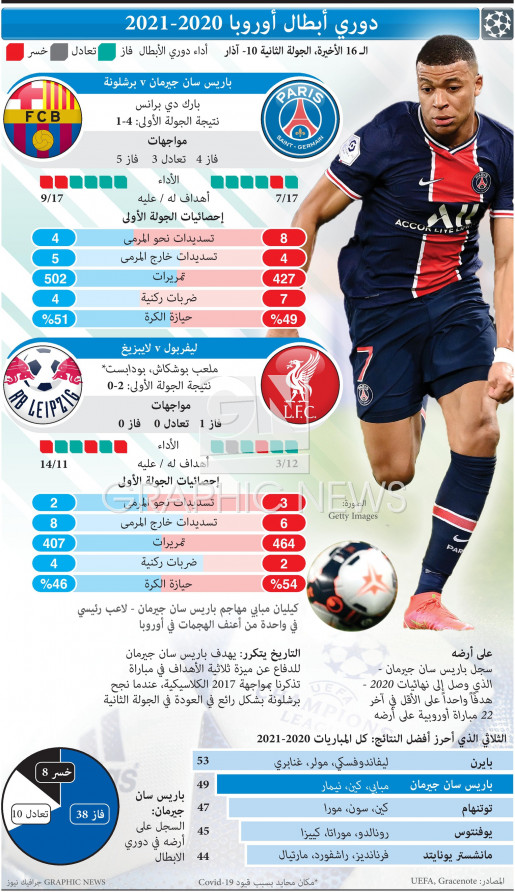 UEFA Champions League Last 16, 2nd leg, Mar 10 infographic