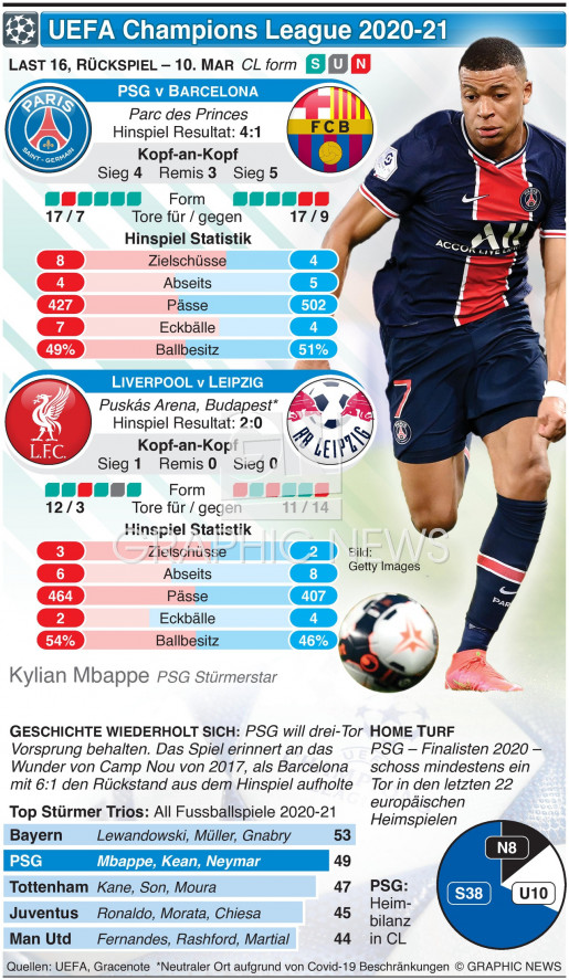 UEFA Champions League Last 16, Rückspiel, 10. Mar infographic