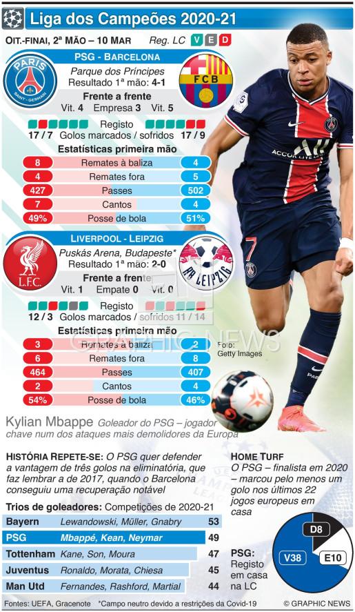 Liga dos Campeões, Oitavos-finl, 2ª mão, 10 Mar infographic