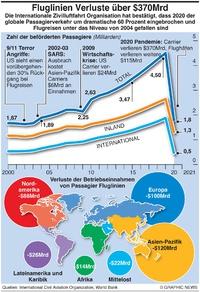 WIRTSCHAFT: Fluglinien Verluste in 2020 infographic