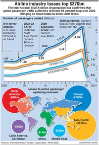 BUSINESS: Aviation losses in 2020 infographic