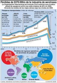 NEGOCIOS: Pérdidas de aviación en 2020 infographic