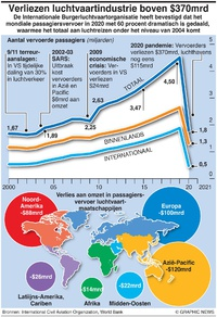 BUSINESS: Verliezen in luchtvaart in 2020 infographic