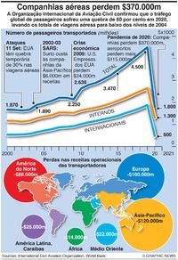 NEGÓCIOS: Perdas da aviação em 2020 infographic