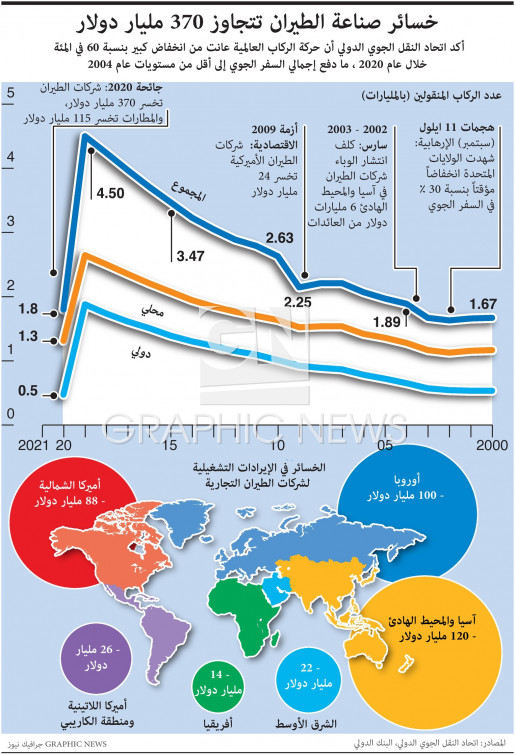 Aviation losses in 2020 infographic