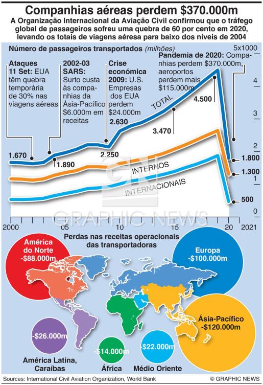 Perdas da aviação em 2020 infographic