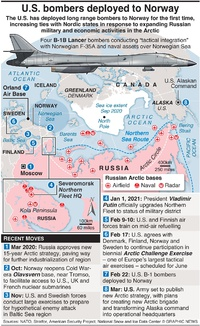 MILITARY: U.S. bombers deployed to Norway infographic