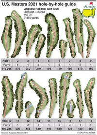 GOLF: U.S. Masters 2021 hole-by-hole guide infographic