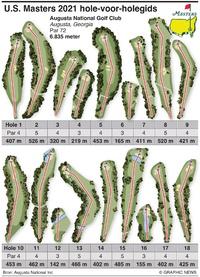 GOLF: U.S. Masters 2021 hole-voor-holegids infographic