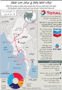 طاقة: شركات النفط والغاز في ميانمار تحت المنظار infographic