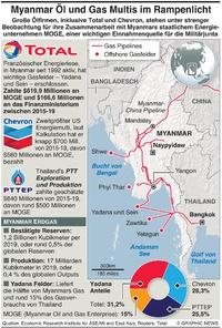 ENERGIE: Öl und Gas Firmen in Myanmar infographic