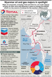 ENERGY: Oil and gas players in Myanmar infographic
