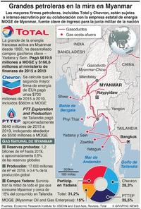 ENERGÍA: Los actores en petróleo y gas en Myanmar  infographic