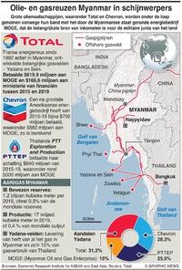 ENERGIE: Olie- en gasspelers in Myanmar infographic