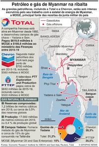 ENERGIA: Petróleo e gás em Myanmar infographic
