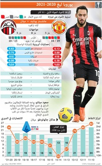 كرة قدم: يوروبا ليغ - الـ 16 لأخيرة، الجولة الأولى - 11 آذار infographic