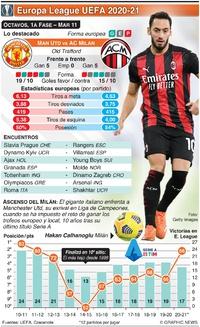SOCCER: Octavos de Europa League UEFA, 1a fase, Mar 11 infographic