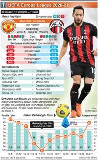 VOETBAL: UEFA Europa League 8e finale, 1e wedstrijd, 11 mrt infographic