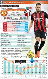FUTEBOL: Liga Europa, Oitavos de final, 1ª mão, 11 Mar infographic