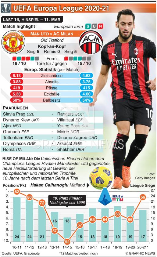 UEFA Europa League Last 16, Hinspiel, 11. Mar infographic