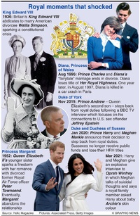 UK: Royal moments that shocked infographic