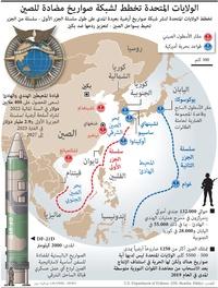 عسكري: الولايات المتحدة تخطط لشبكة صواريخ مضادة للصين infographic