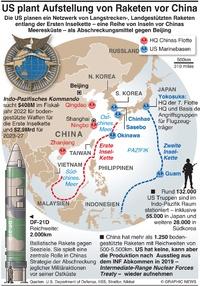 MILITÄR: US plant Raketennetzwerk gegen China infographic