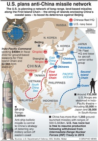 MILITARY: U.S. plans anti-China missile network infographic