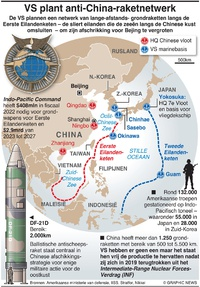 MILITARY: VS plant anti-China-raketnetwerk infographic