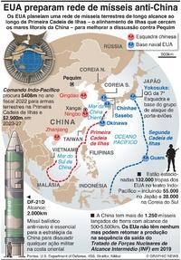DEFESA: EUA planeiam rede de mísseis anti-China infographic
