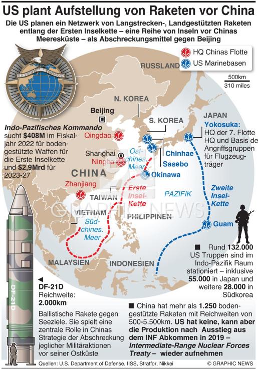 US plant Raketennetzwerk gegen China infographic