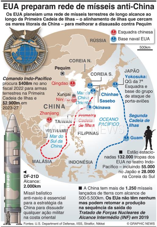 EUA planeiam rede de mísseis anti-China infographic