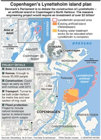 DENMARK: Lynetteholm artificial island plan infographic