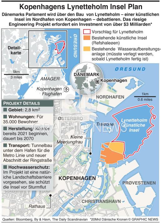 Lynetteholm - Plan für künstliche Insel infographic