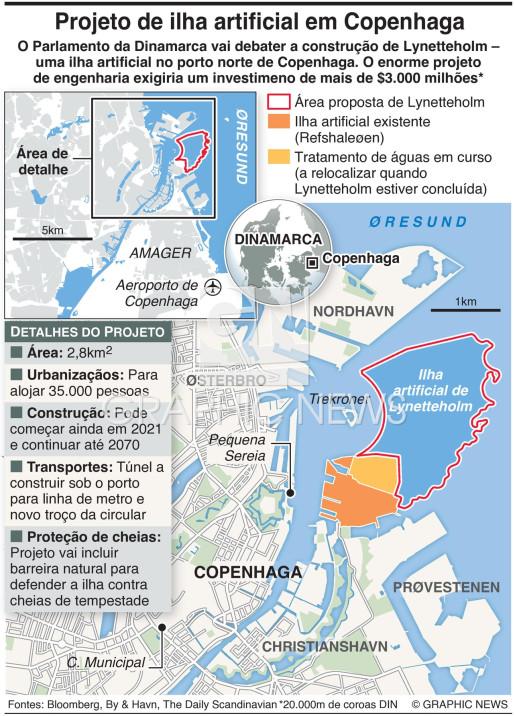 Projeto de ilha artificial de Lynetteholm infographic