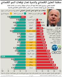 أعمال: منظمة التعاون الاقتصادي والتنمية تعدل توقعات النمو الاقتصادي العالمي infographic