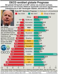 WIRTSCHAFT: OECD revidiert Wirtschaftswachstum Prognose infographic