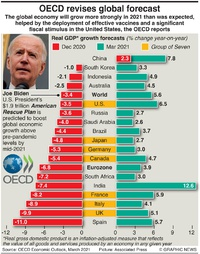 BUSINESS: OECD revised economic outlook infographic