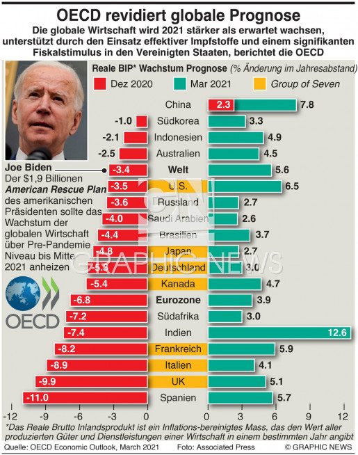 OECD revidiert Wirtschaftswachstum Prognose infographic