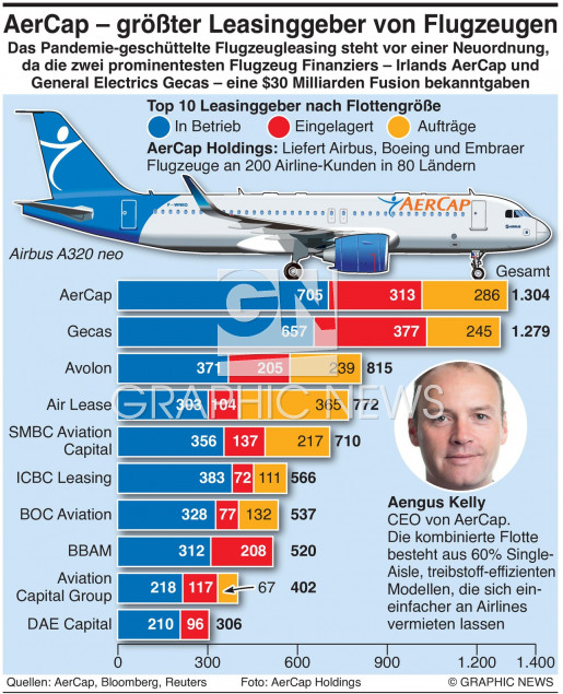 Aircraft Leasing Fusion infographic