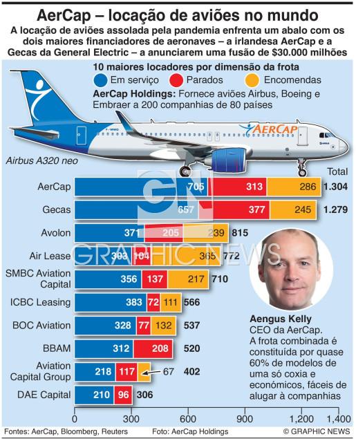 Locação de aviões em fusão infographic