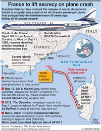 AVIATION: France to lift secrecy on plane crash infographic