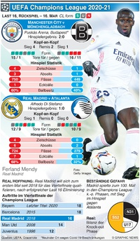 FUSSBALL: UEFA Champions League Last 16, Rückspiel, 16. Mar infographic