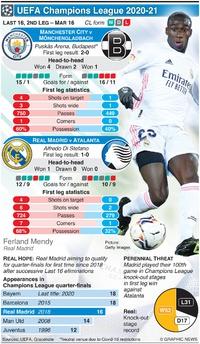 SOCCER: UEFA Champions League Last 16, 2nd leg, Mar 16 infographic